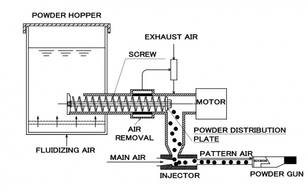 Auger Feed ( ACE FEED ) System